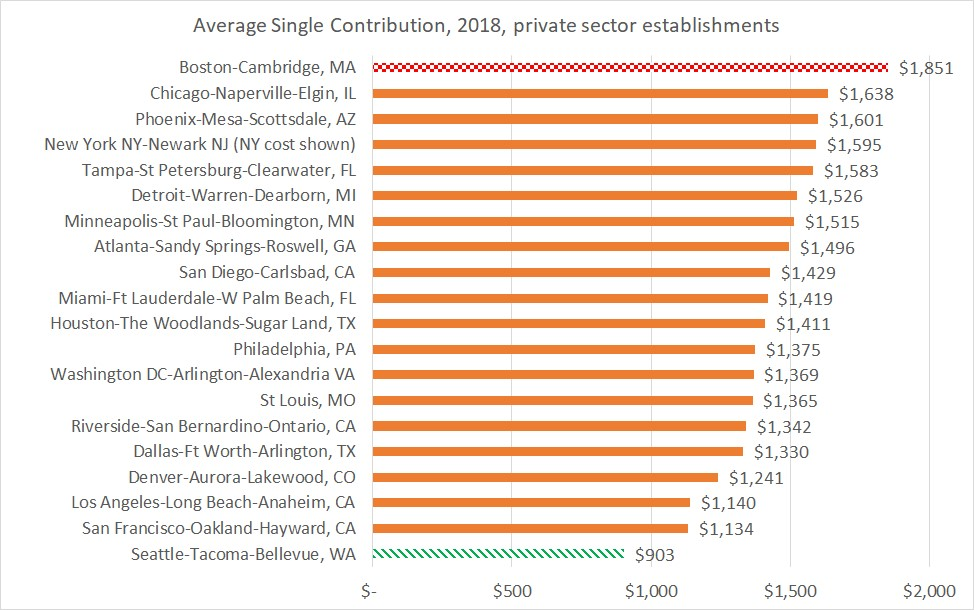 Average single contribution to health insurance cost, top 20 metro areas, highest to lowest